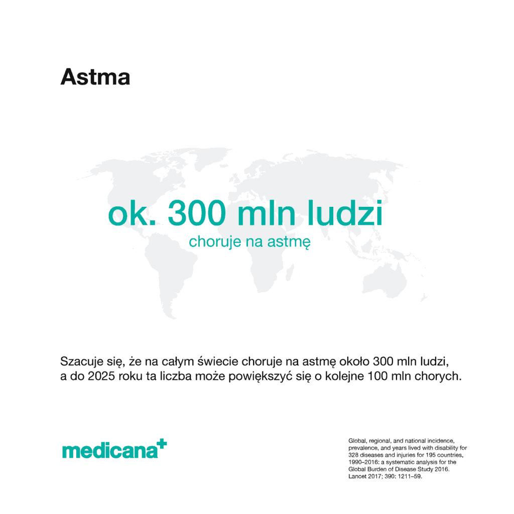 Grafika, na białym tle czarny napis Astma z opisem: Szacuje się, że na całym świecie choruje na nią około 300 mln ludzi, a do 2025 roku ta liczba może powiększyć się o kolejne 100 mln chorych oraz zielonym logo mediana w lewym dolnym rogu.