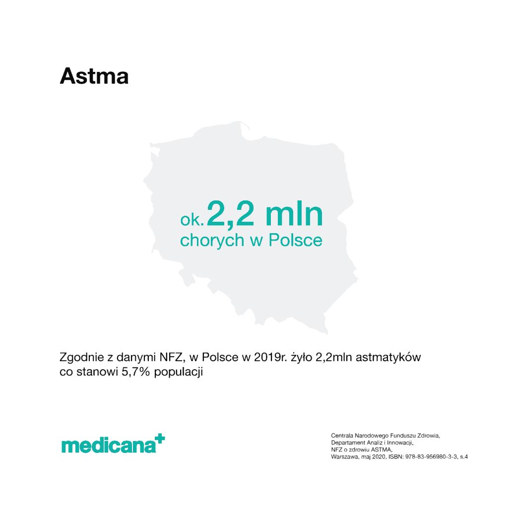 Grafika, na białym tle czarny napis Astma z opisem: Zgodnie z danymi Narodowego Funduszu Zdrowia, w Polsce w 2019 r. żyło 2,2 mln co stanowi 5,7% populacji oraz zielonym logo mediana w lewym dolnym rogu.