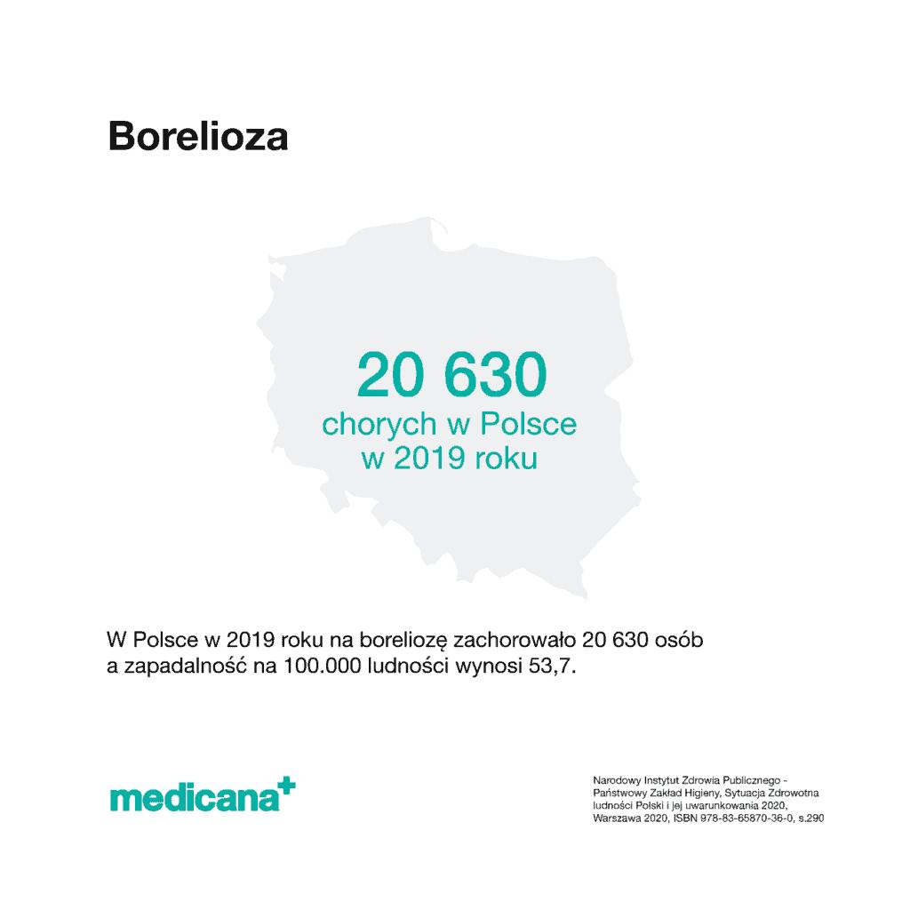 Grafika, na białym tle czarny napis Borelioza z opisem: W Polsce w 2019 roku na boreliozę zachorowało 20 630 osób a zapadalność na 100.000 ludności wynosi 53,7 i zielonym logo mediana w lewym dolnym rogu.