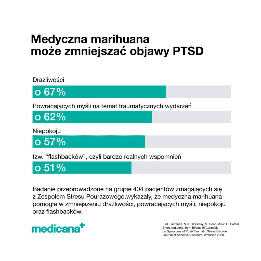 """Grafika, na białym tle czarny napis Medyczna marihuana może zmniejszać obajwy PTSD z opisem: Badanie 404 osób które zmagają się z PTSD. Medyczna marihuana pomogła w zmniejszeniu: drażliwości o 67%, powracających myśli na temat traumatycznych wydarzeń o 62%, niepokoju o 57%, tzw. """"flashbacków"""", czyli bardzo realnych wspomnień o 51% oraz zielone logo mediana w lewym dolnym rogu."""