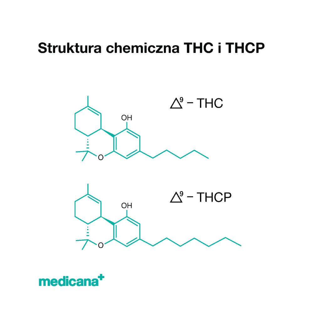 Grafika, na białym tle czarny napis Stryktura chemiczna THC i THCP i wzorami chemicznymi tych związków oraz zielone logo mediana w lewym dolnym rogu.