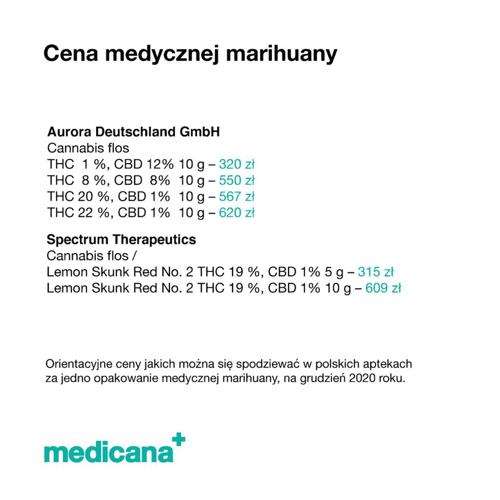 Grafika, na białym tle czarny napis Ceny medycznej marihuany z opisem: Orientacyjne ceny jakich można się spodziewać w polskich aptekach za jedno opakowanie medycznej marihuany, na grudzień 2020 roku oraz zielone logo mediana w lewym dolnym rogu.