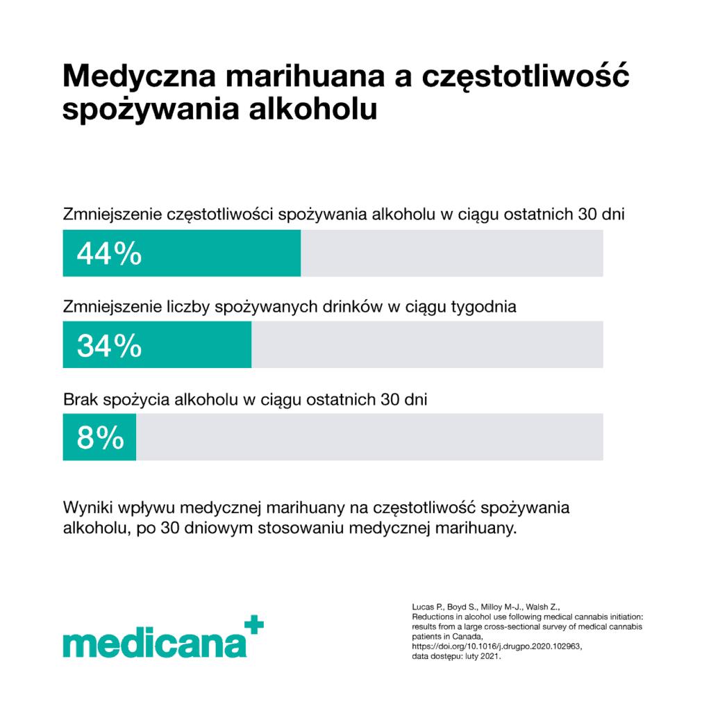 Grafika, na białym tle napis: Medyczna marihuana a częstotliwość spożywania alkoholu oraz wykres 44% - zmniejszenie częstotliwości spożywania alkoholu w ciągu ostatnich 30 dni, 34% zmniejszenie liczby spożywanych drinków w ciągu tygodnia, 8% - brak spożycia alkoholu w ciągu ostatnich 30 dni.